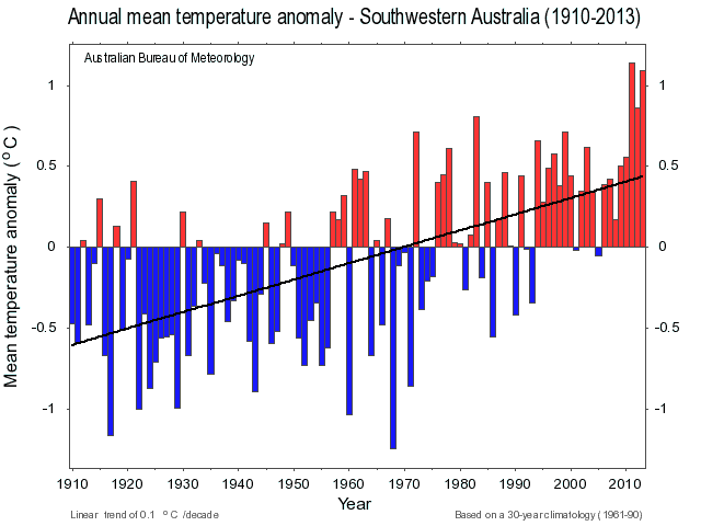 Annual Mean Temp anomaly SWAus