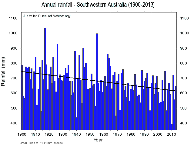 Annual rainfall SWAus